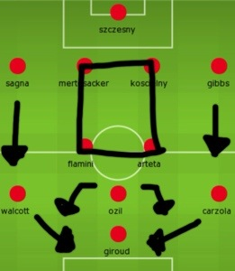 Arsenal's strongest line-up and general player movements