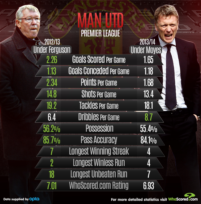 A comparison between Sir Alex's performance last season and Moyes' this season