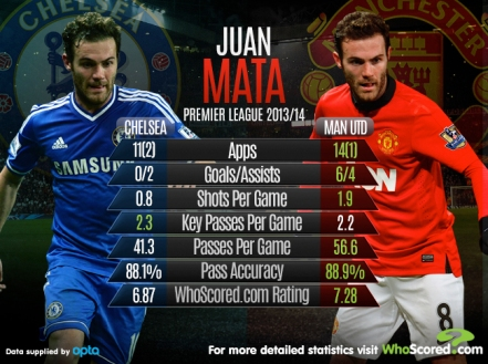 infographic comparing Mata's 1st half of the 13/14 with the 2nd half, following his move.