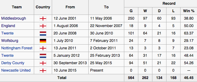 An infographic showing McClaren's managerial statistics.