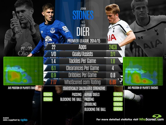 Infographic comparing Stones and Dier last season.