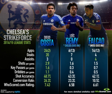 Infographic comparing Chelsea's current strikers.