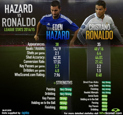 Infographic comparing Hazard and Ronaldo