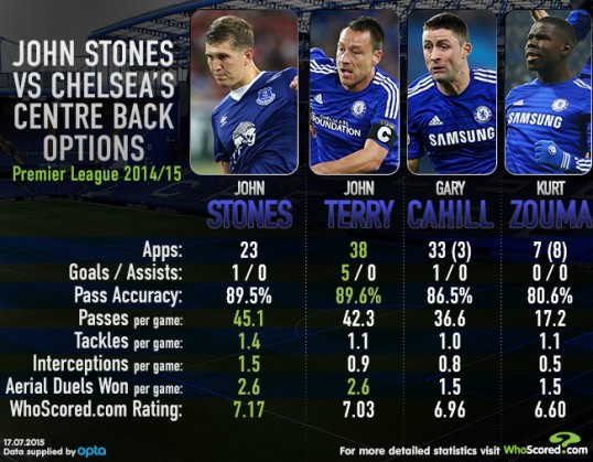 Infographic comparing Stones to Chelsea's current centre back options.