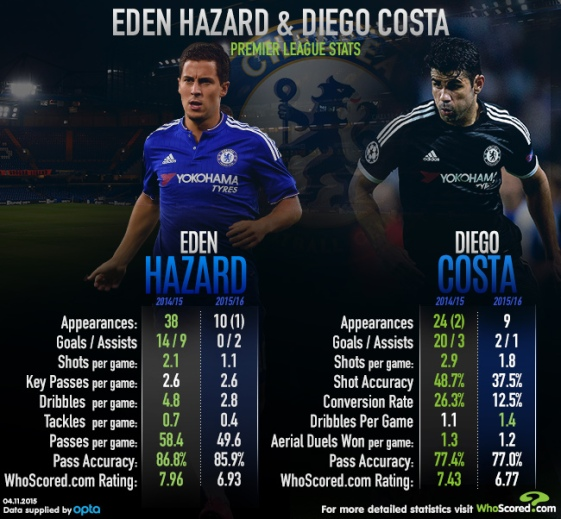 An infopgrahic comparing Hazard and Costa's 14/15 and 15/16 statistics.